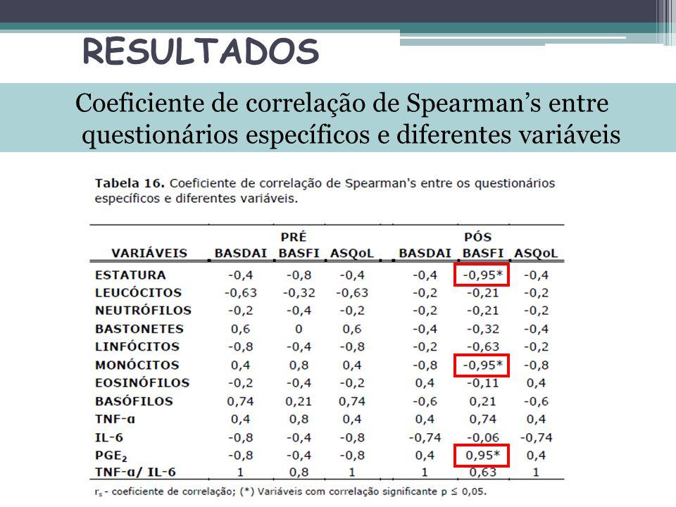 RESULTADOS Coeficiente de correlação de Spearman's entre questionários específicos e diferentes variáveis.