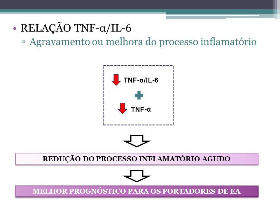 RELAÇÃO TNF-α/IL-6 Agravamento ou melhora do processo inflamatório