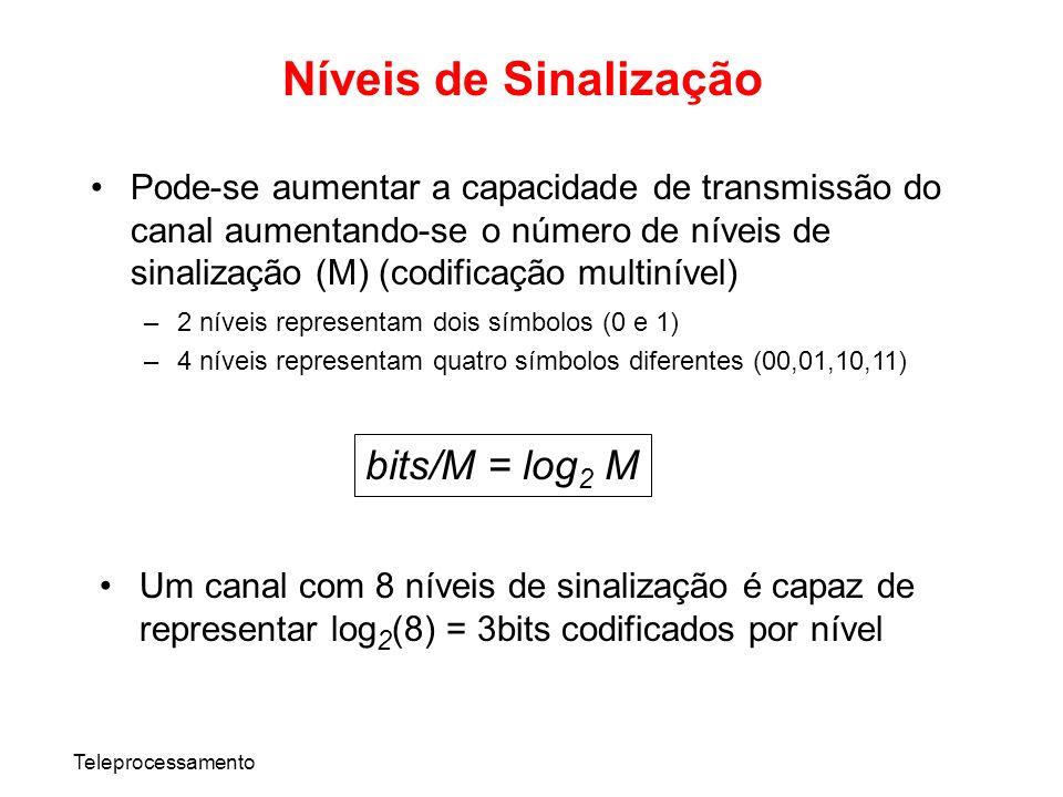 Níveis de Sinalização bits/M = log2 M