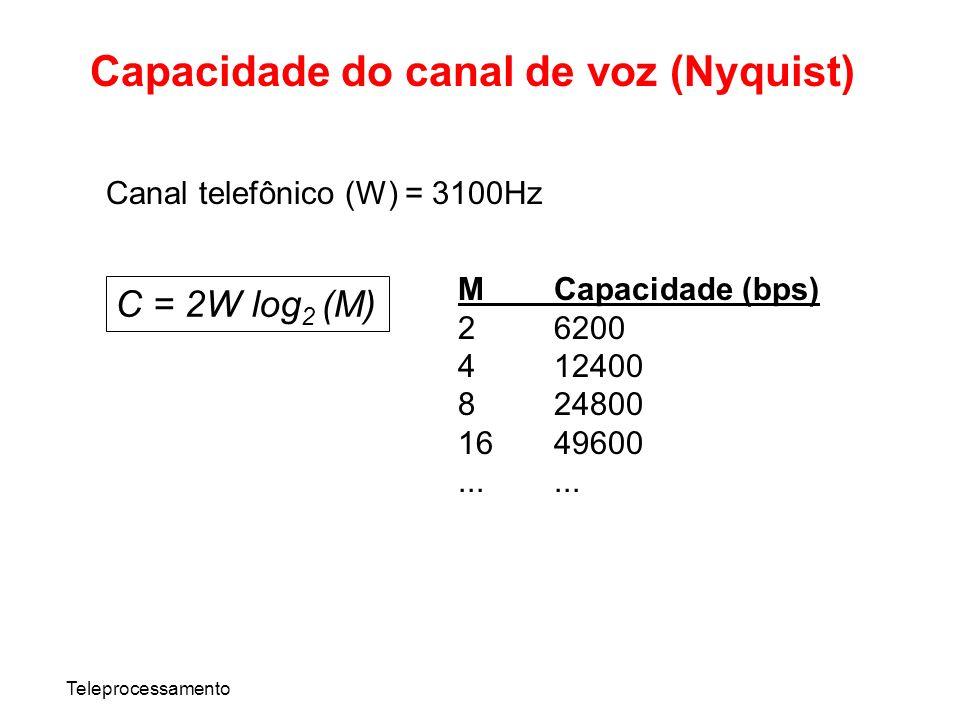 Capacidade do canal de voz (Nyquist)
