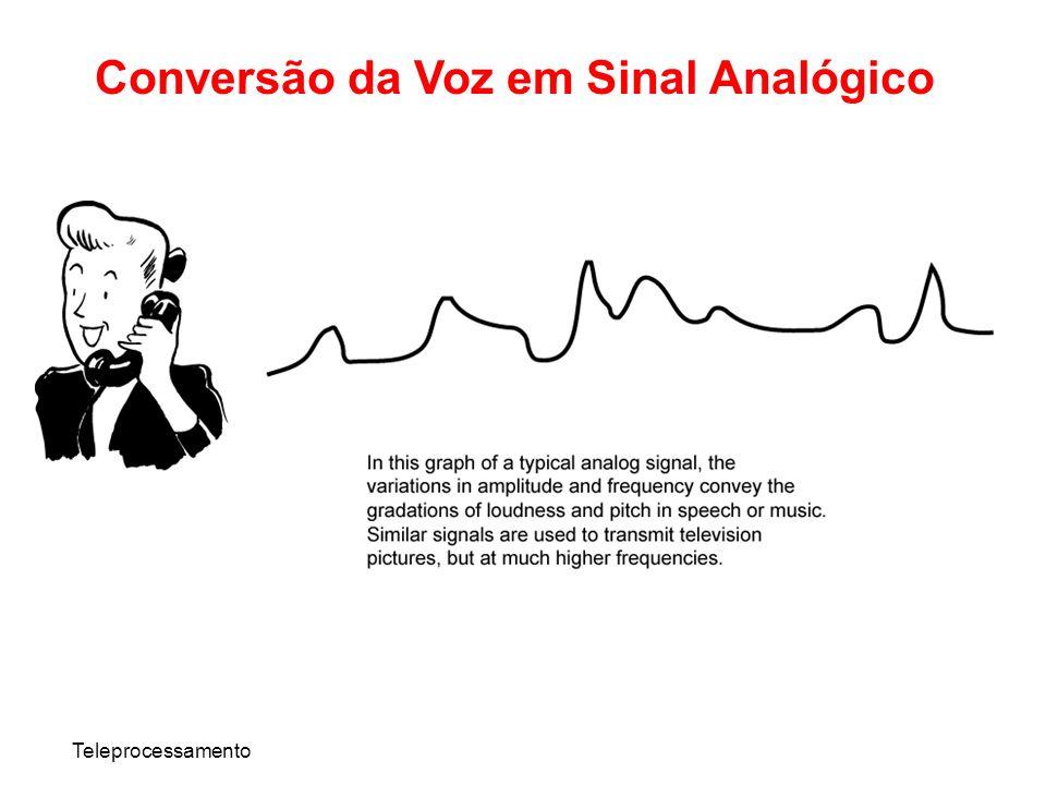 Conversão da Voz em Sinal Analógico