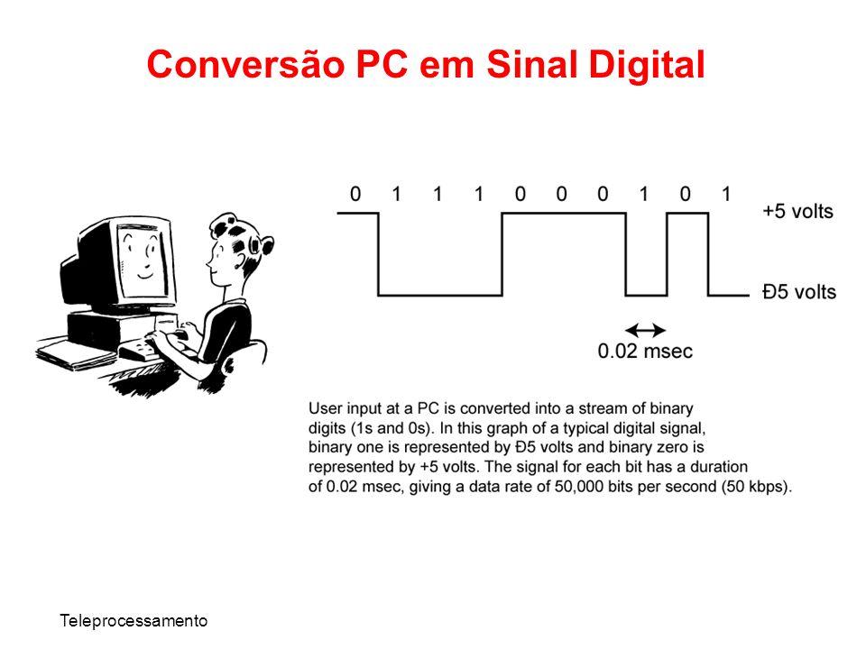 Conversão PC em Sinal Digital
