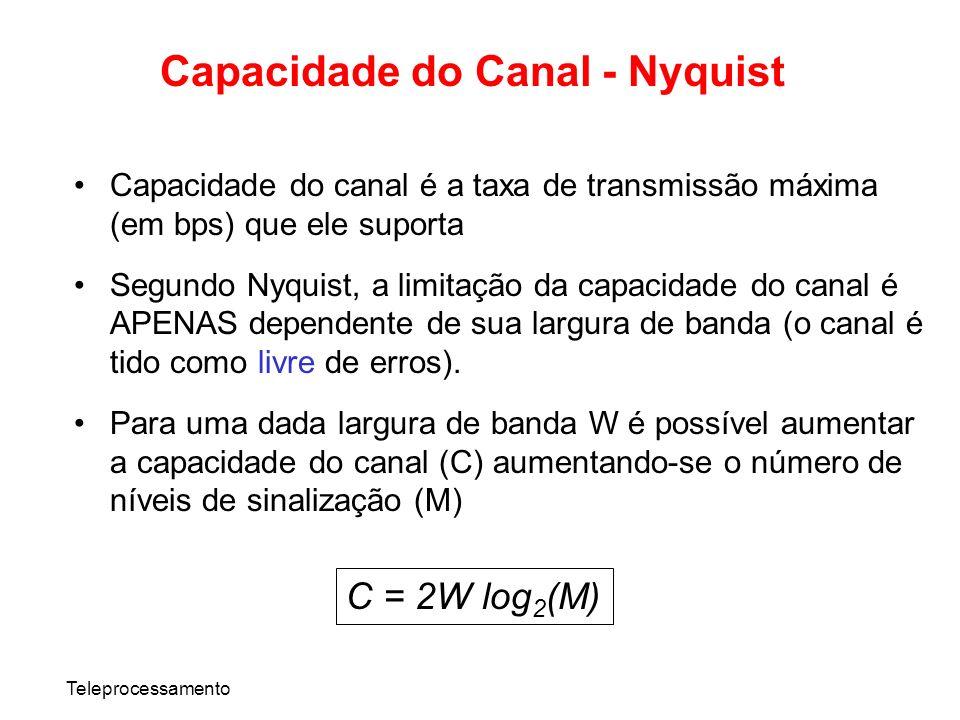 Capacidade do Canal - Nyquist
