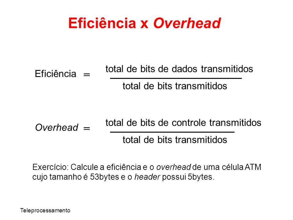 Eficiência x Overhead = = total de bits de dados transmitidos
