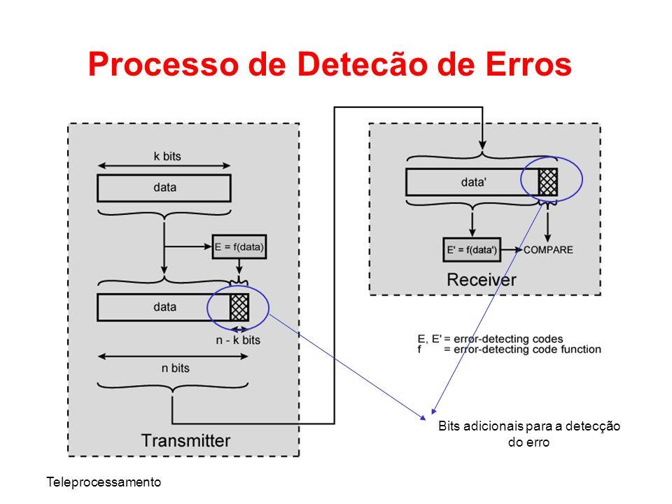 Processo de Detecão de Erros