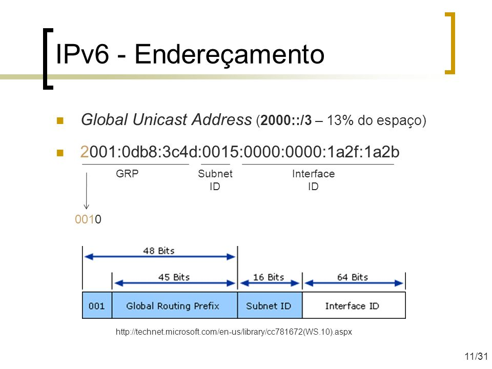IPv6 - Endereçamento Global Unicast Address (2000::/3 – 13% do espaço)