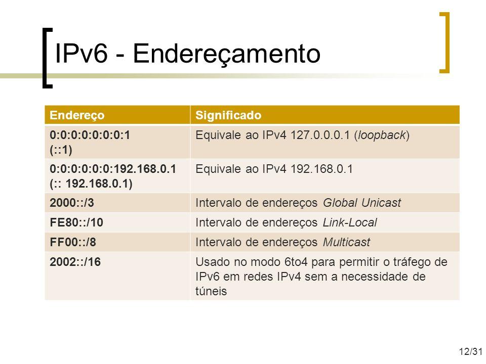 IPv6 - Endereçamento Endereço Significado 0:0:0:0:0:0:0:1 (::1)