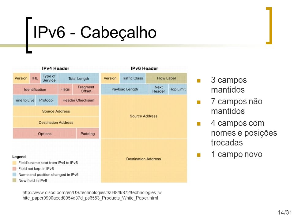 IPv6 - Cabeçalho 3 campos mantidos 7 campos não mantidos