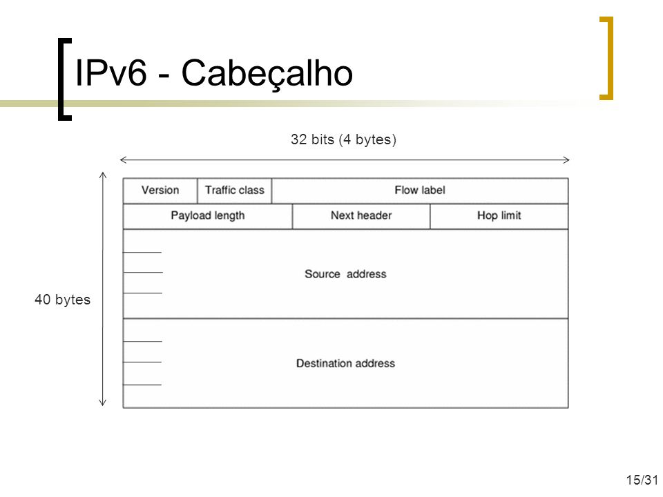 IPv6 - Cabeçalho 32 bits (4 bytes) 40 bytes 15/31