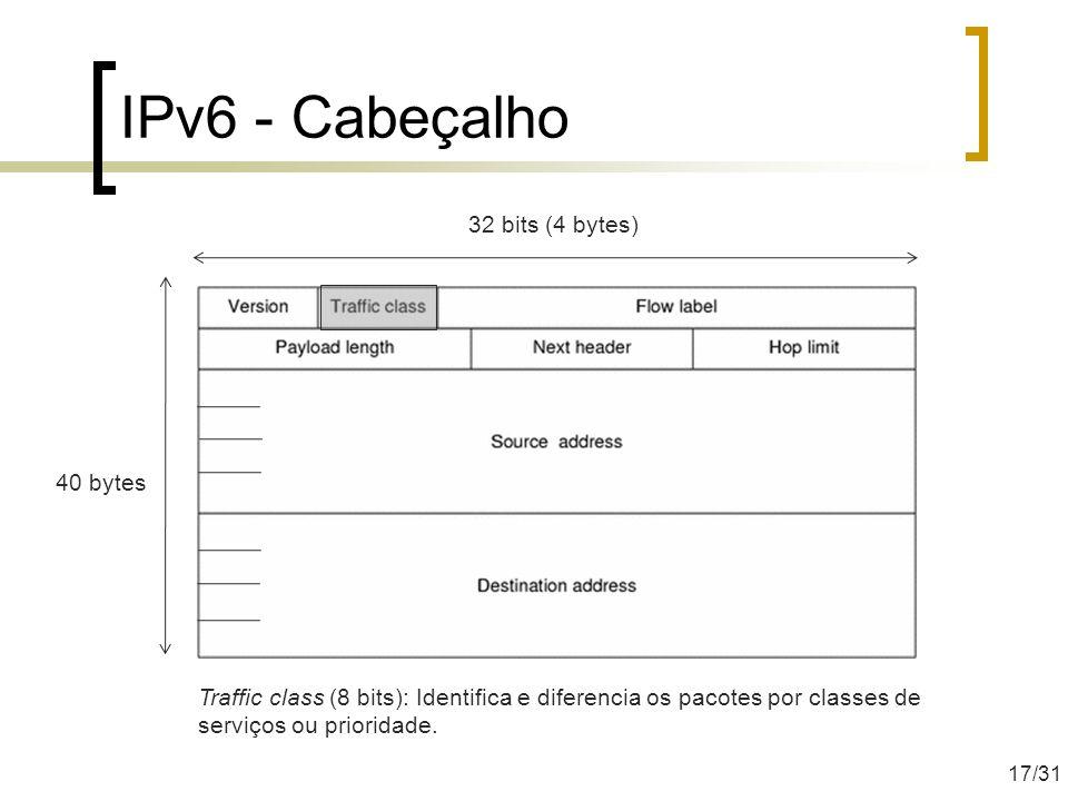 IPv6 - Cabeçalho 32 bits (4 bytes) 40 bytes