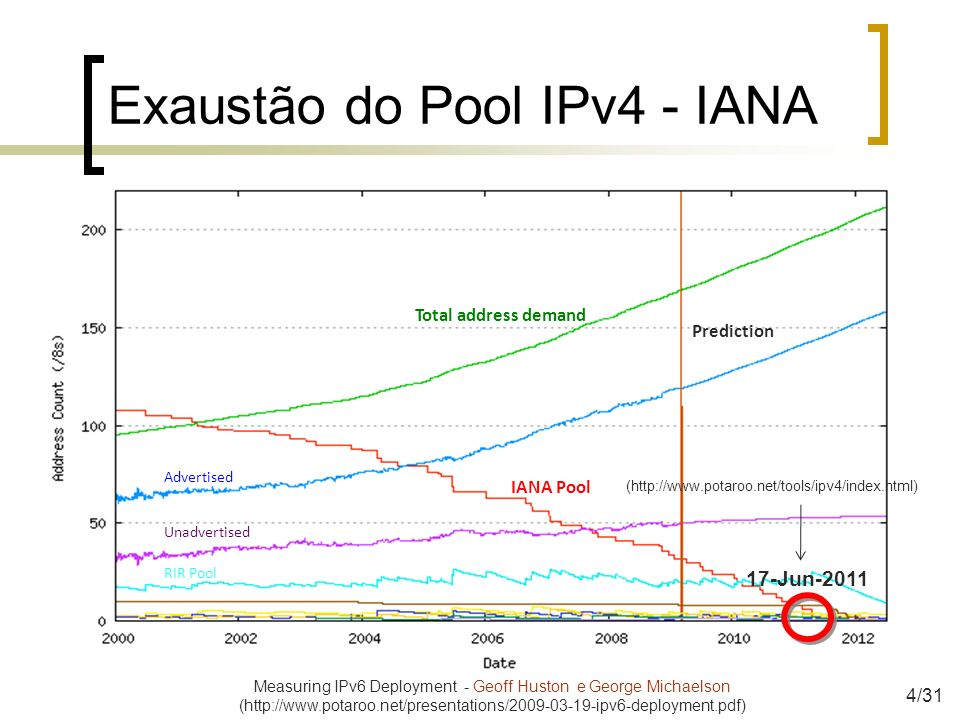 Exaustão do Pool IPv4 - IANA