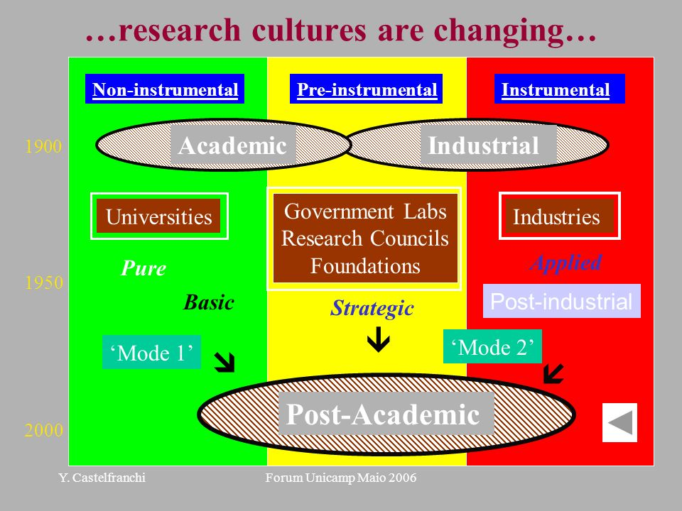 …research cultures are changing…