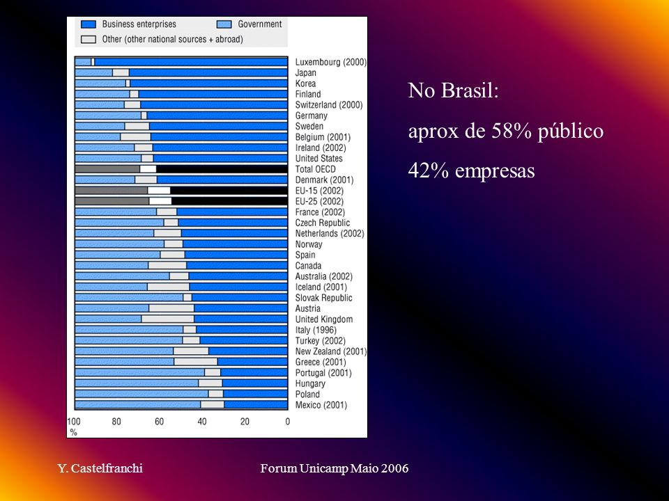 No Brasil: aprox de 58% público 42% empresas Y. Castelfranchi