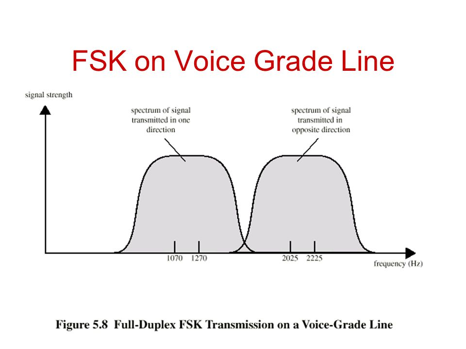 FSK on Voice Grade Line