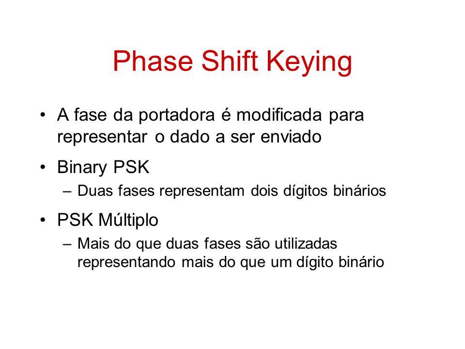 Phase Shift Keying A fase da portadora é modificada para representar o dado a ser enviado. Binary PSK.