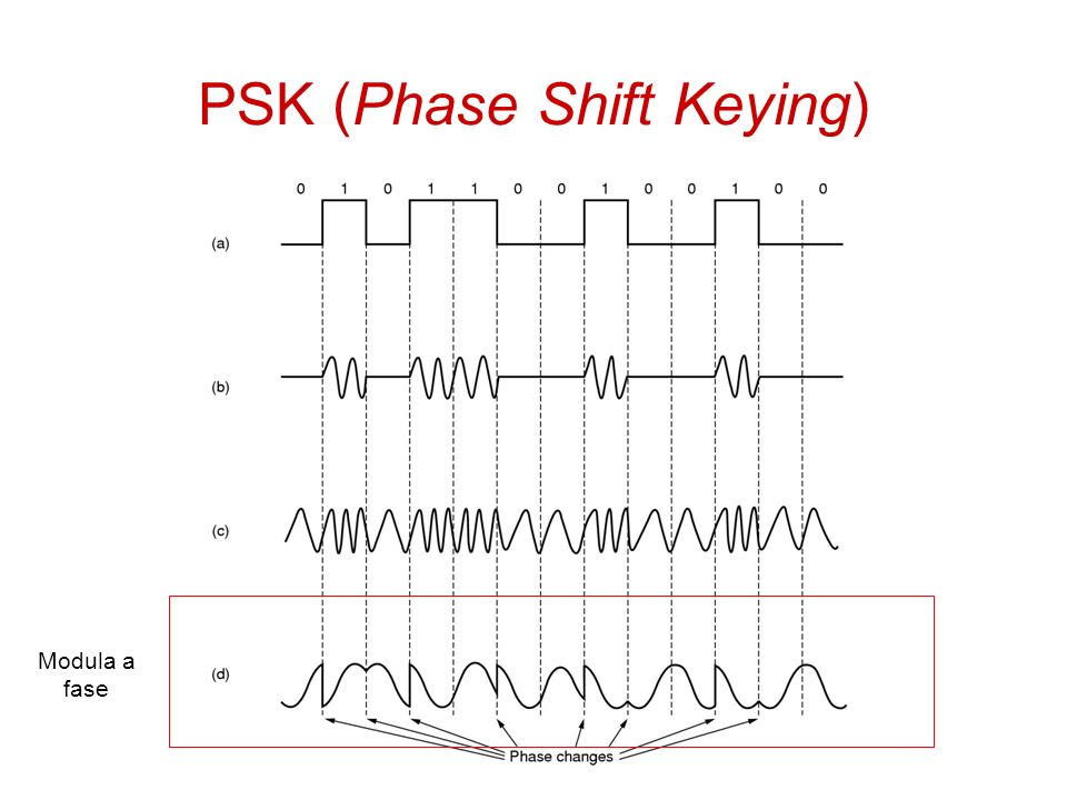 PSK (Phase Shift Keying)