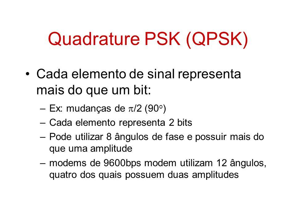 Quadrature PSK (QPSK) Cada elemento de sinal representa mais do que um bit: Ex: mudanças de /2 (90o)