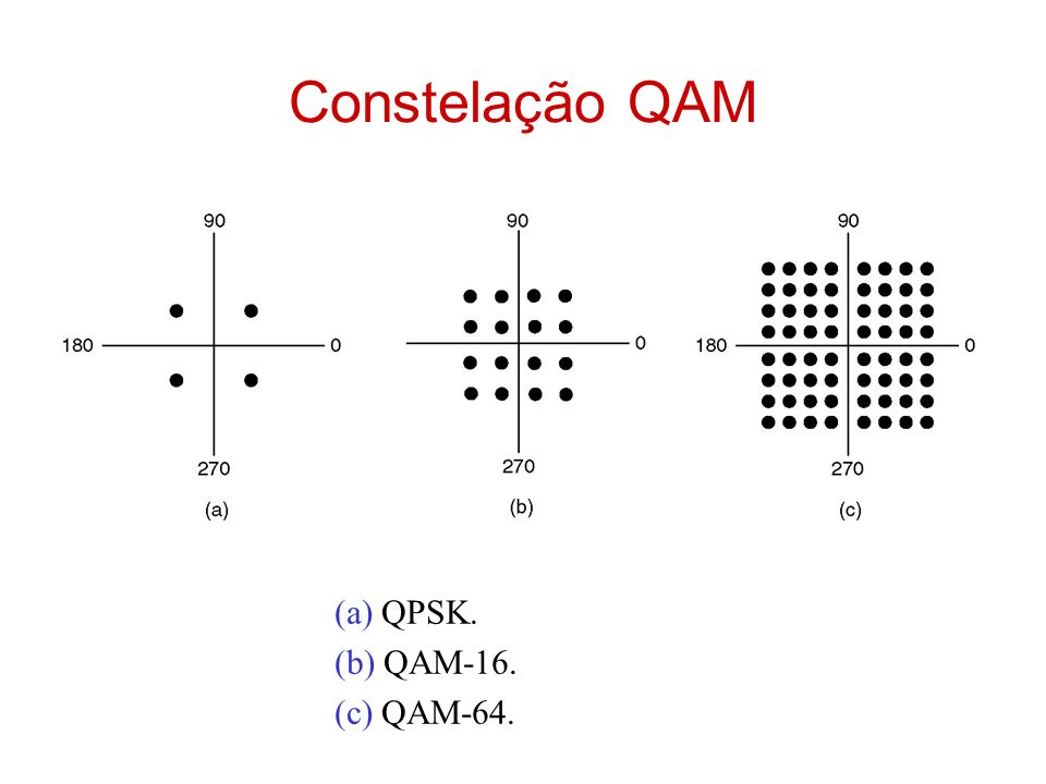 Constelação QAM (a) QPSK. (b) QAM-16. (c) QAM-64.