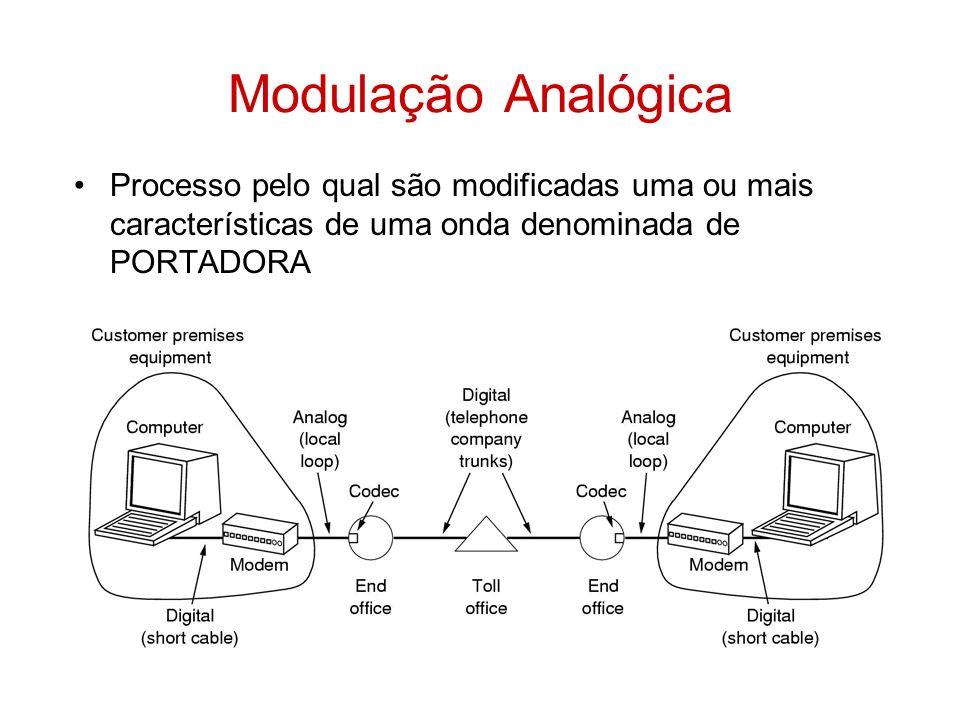 Modulação Analógica Processo pelo qual são modificadas uma ou mais características de uma onda denominada de PORTADORA.