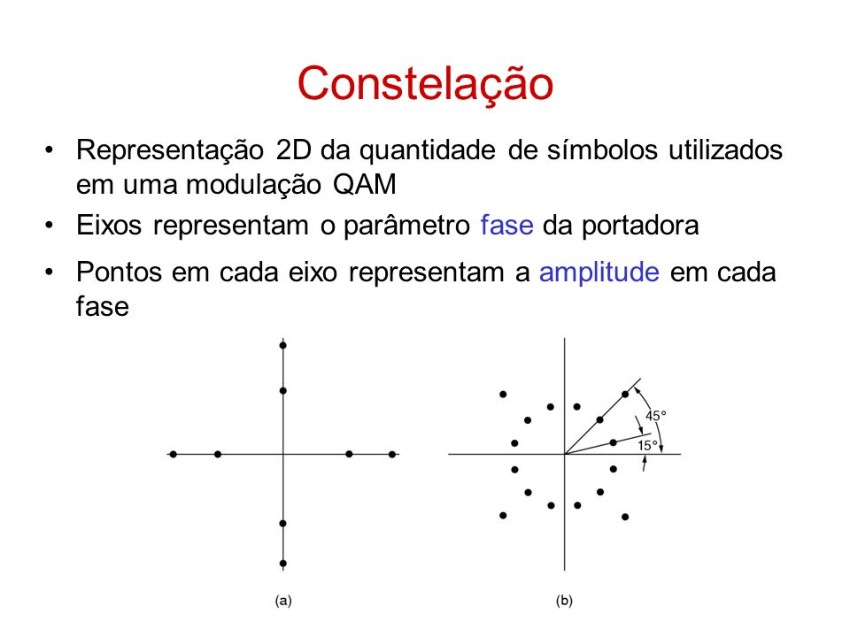 Constelação Representação 2D da quantidade de símbolos utilizados em uma modulação QAM. Eixos representam o parâmetro fase da portadora.
