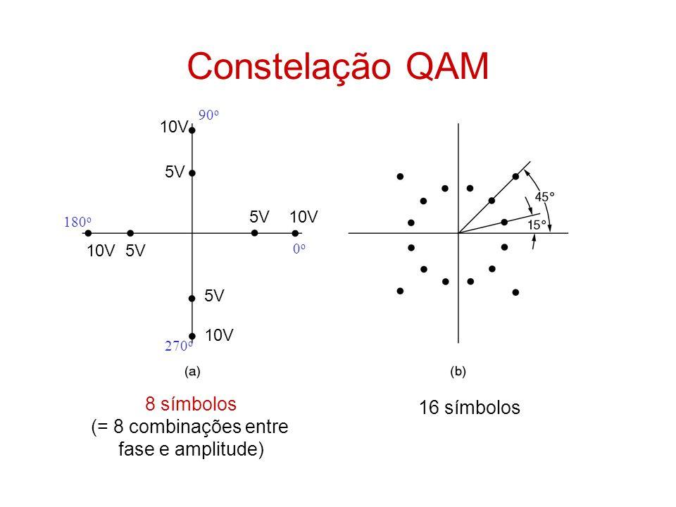 Constelação QAM 8 símbolos 16 símbolos (= 8 combinações entre