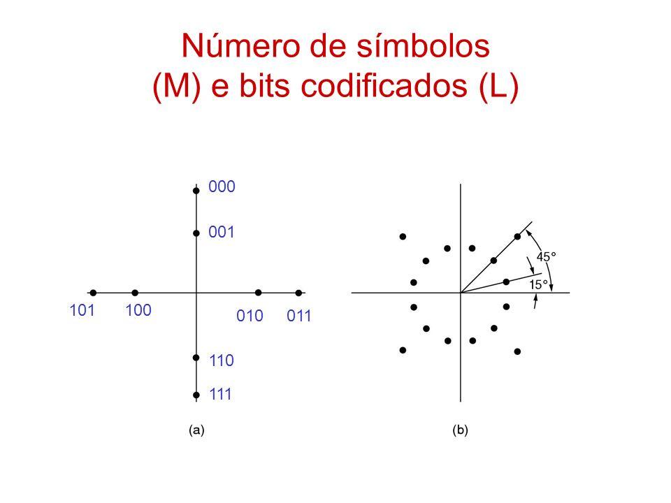 Número de símbolos (M) e bits codificados (L)