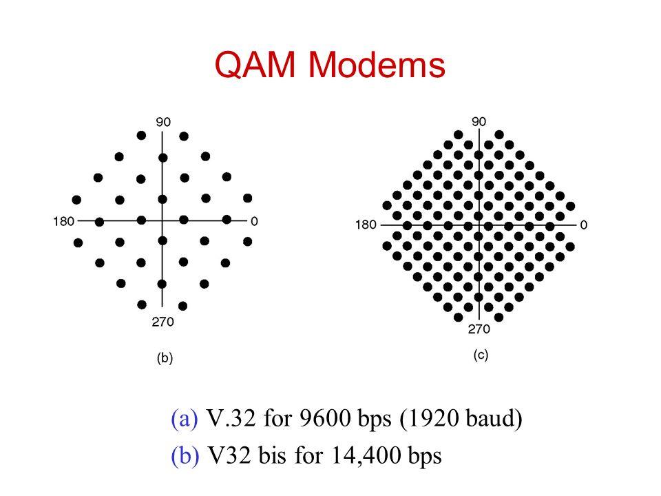 QAM Modems (a) V.32 for 9600 bps (1920 baud)