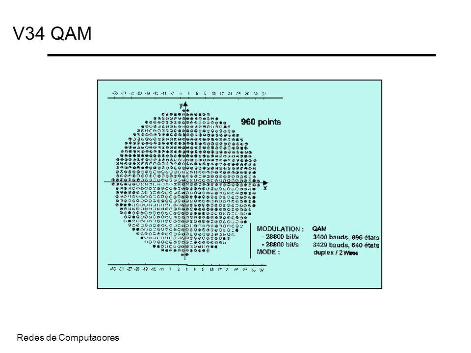 V34 QAM Redes de Computadores
