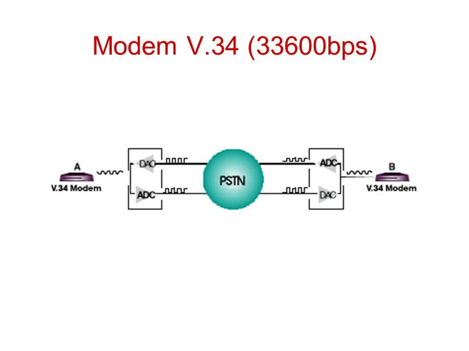 Modem V.34 (33600bps)