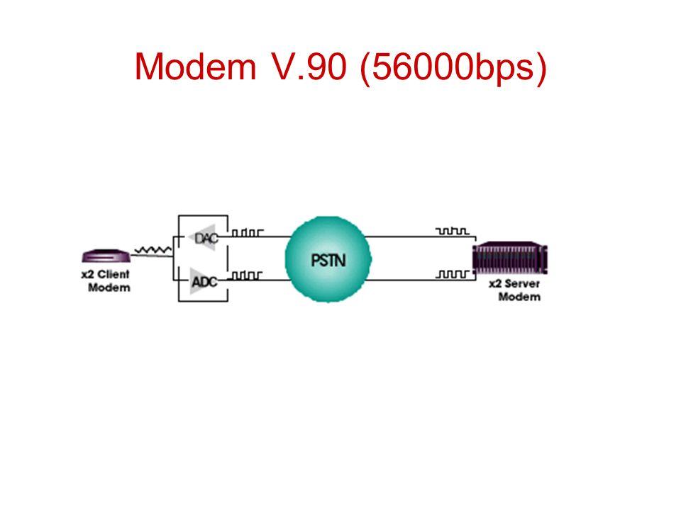 Modem V.90 (56000bps)