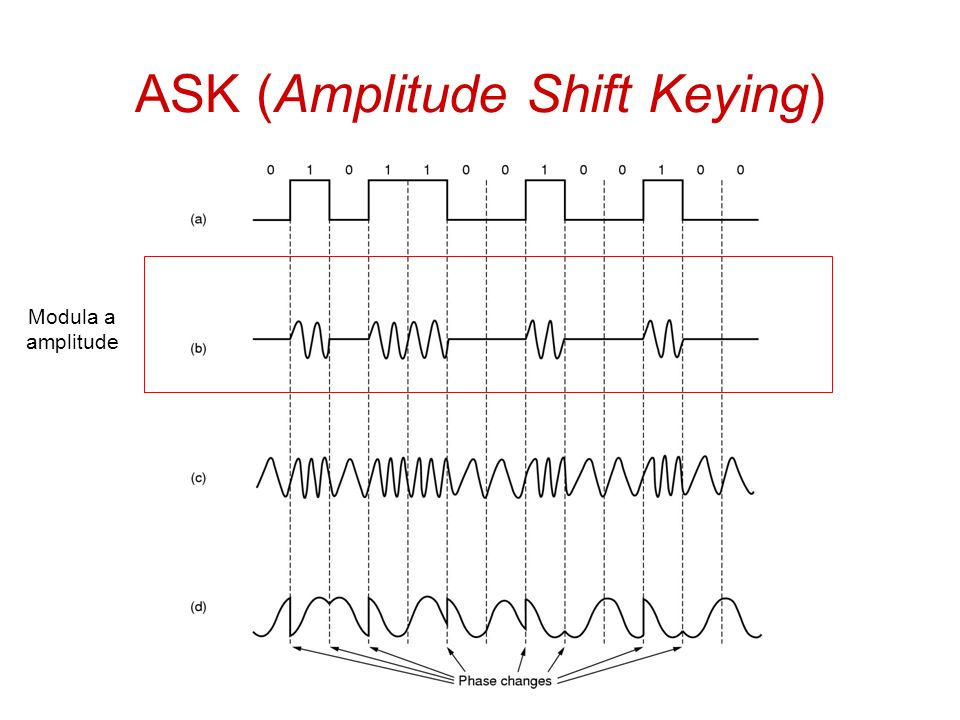 ASK (Amplitude Shift Keying)