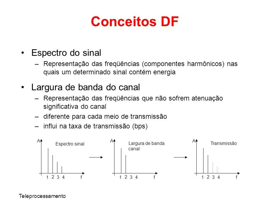 Conceitos DF Espectro do sinal Largura de banda do canal
