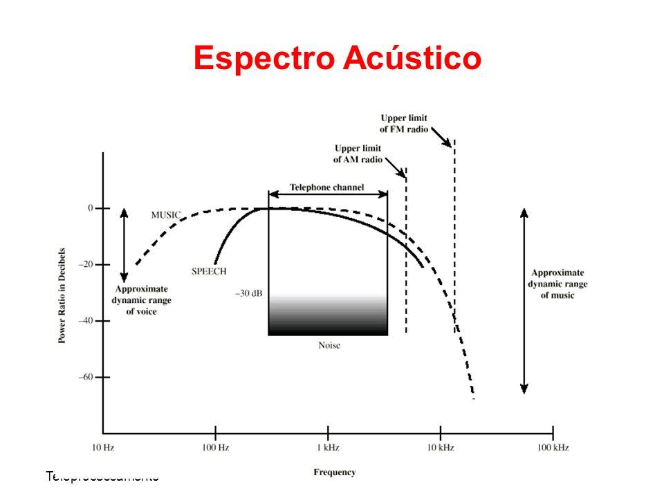 Espectro Acústico Teleprocessamento