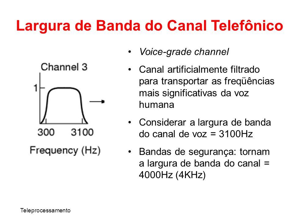 Largura de Banda do Canal Telefônico