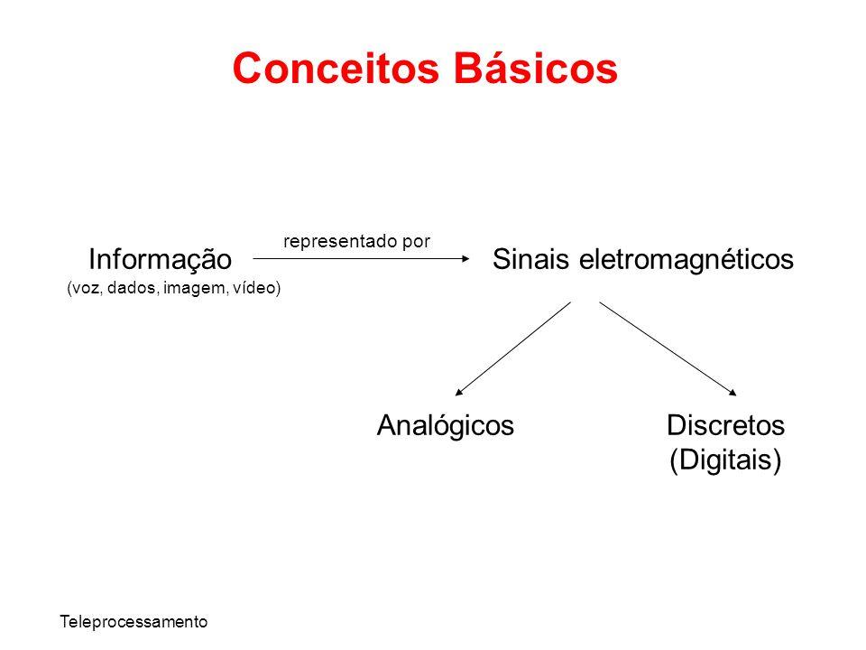 Conceitos Básicos Informação Sinais eletromagnéticos Analógicos