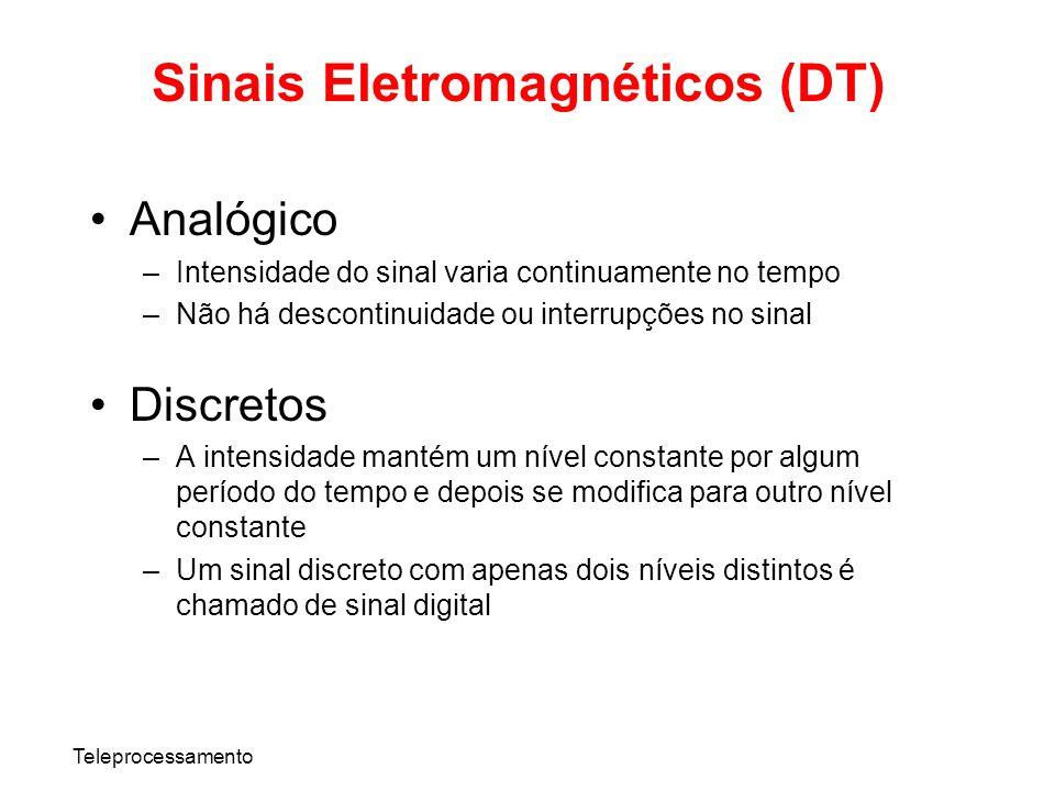 Sinais Eletromagnéticos (DT)