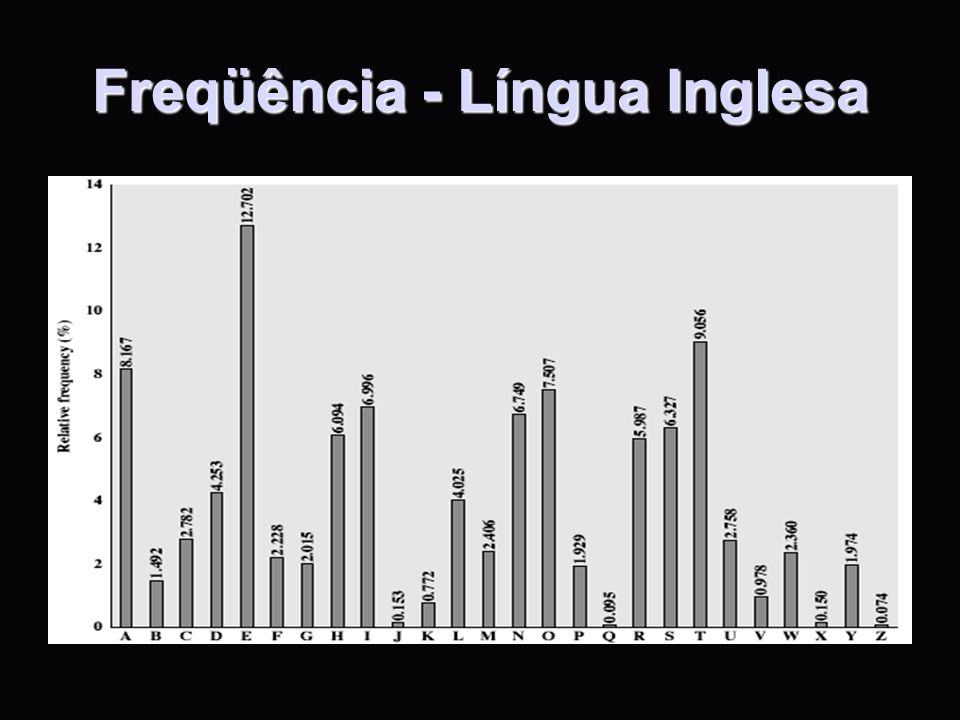Freqüência - Língua Inglesa