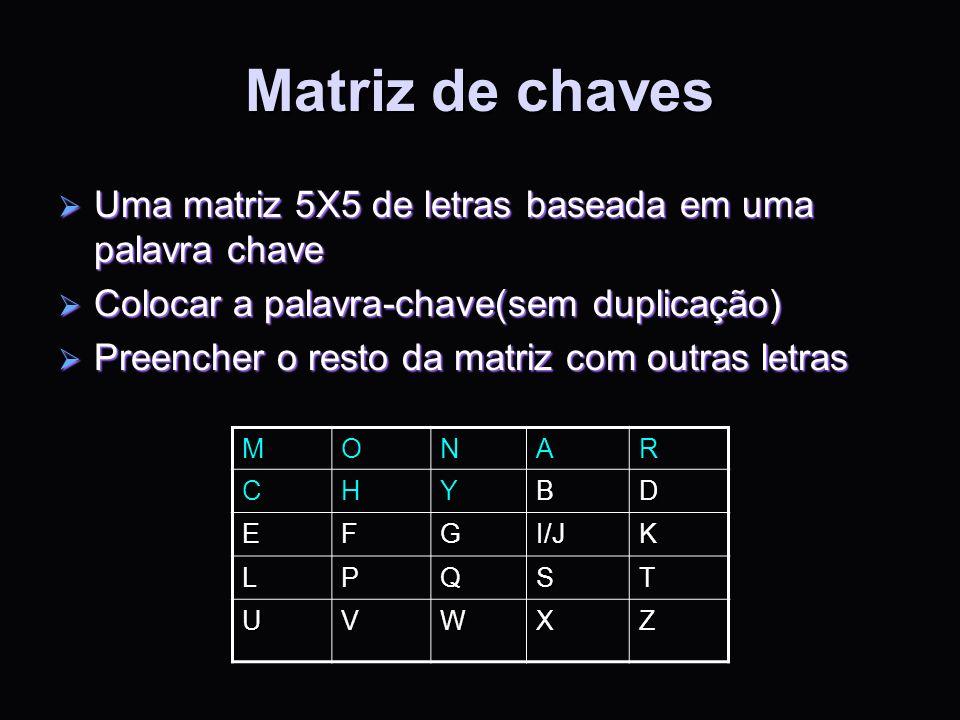 Matriz de chaves Uma matriz 5X5 de letras baseada em uma palavra chave