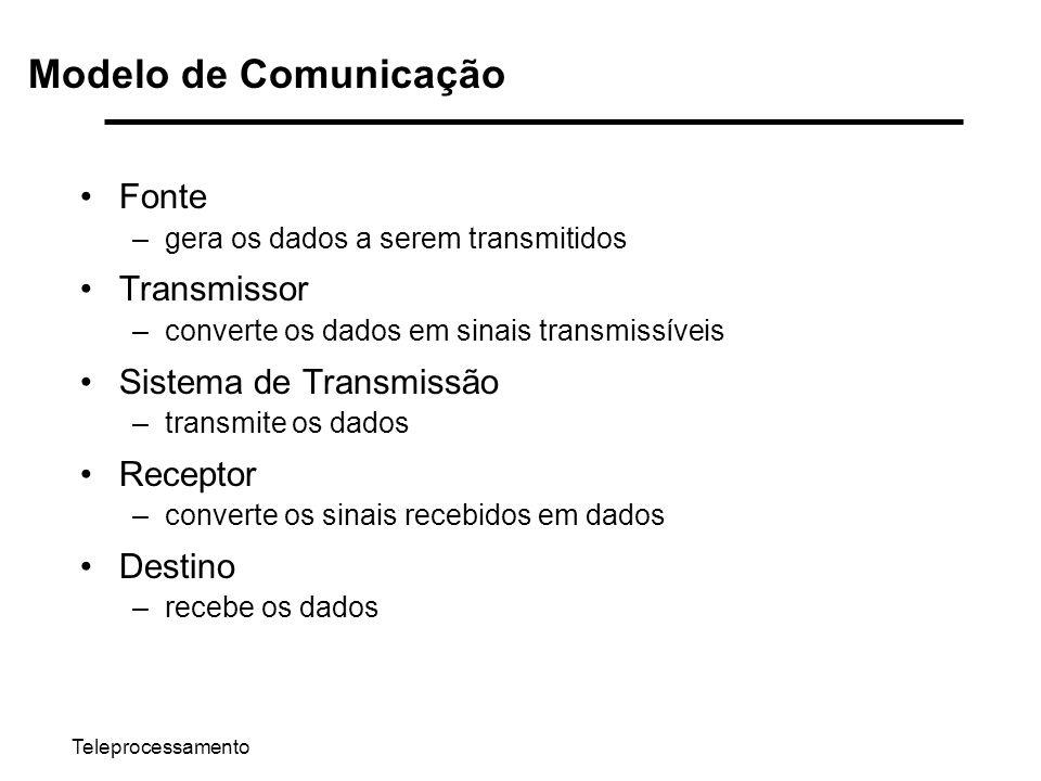 Modelo de Comunicação Fonte Transmissor Sistema de Transmissão