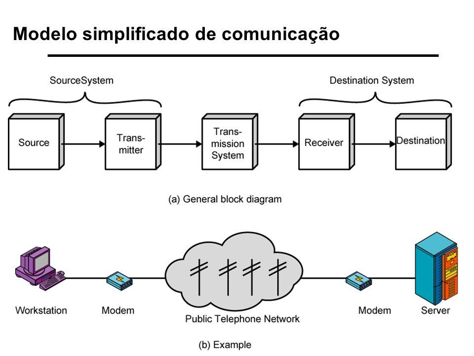 Modelo simplificado de comunicação