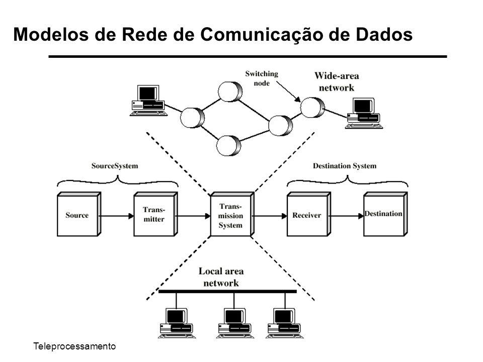 Modelos de Rede de Comunicação de Dados