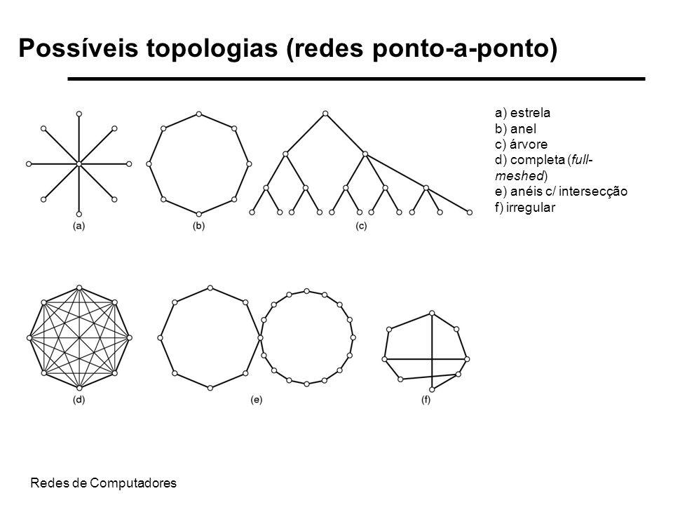 Possíveis topologias (redes ponto-a-ponto)
