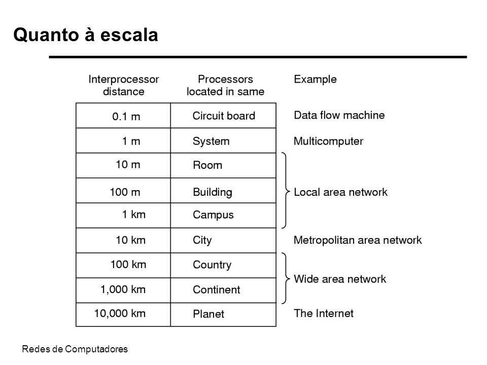 Quanto à escala Redes de Computadores