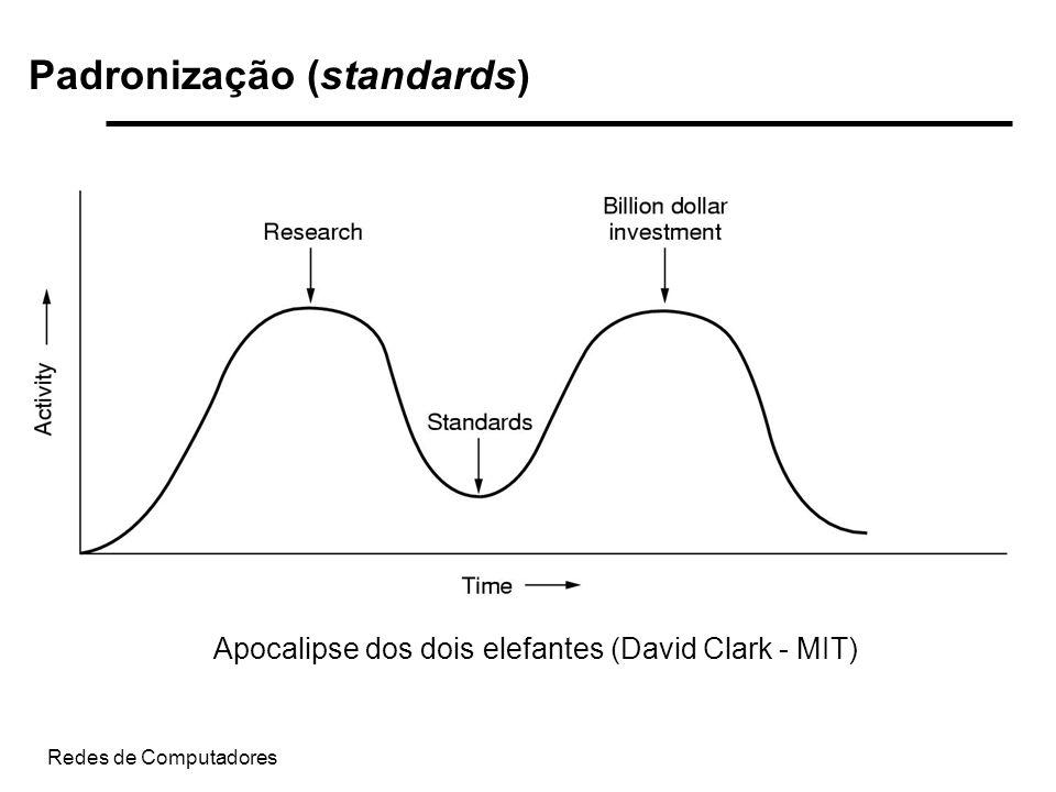 Padronização (standards)