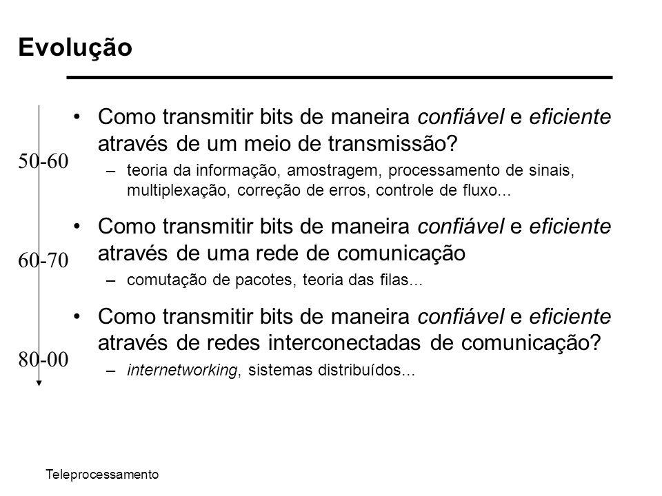 Evolução Como transmitir bits de maneira confiável e eficiente através de um meio de transmissão