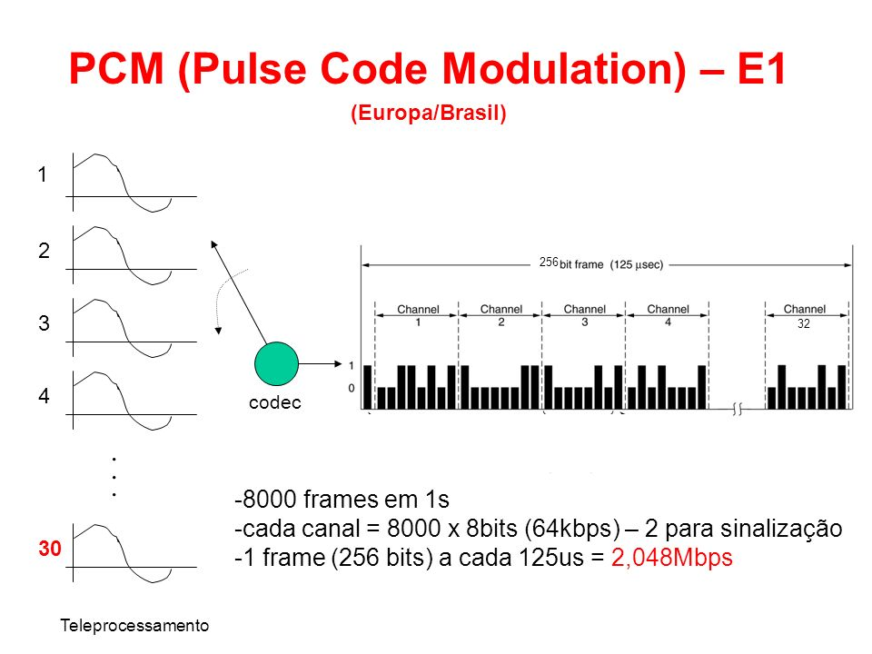 PCM (Pulse Code Modulation) – E1