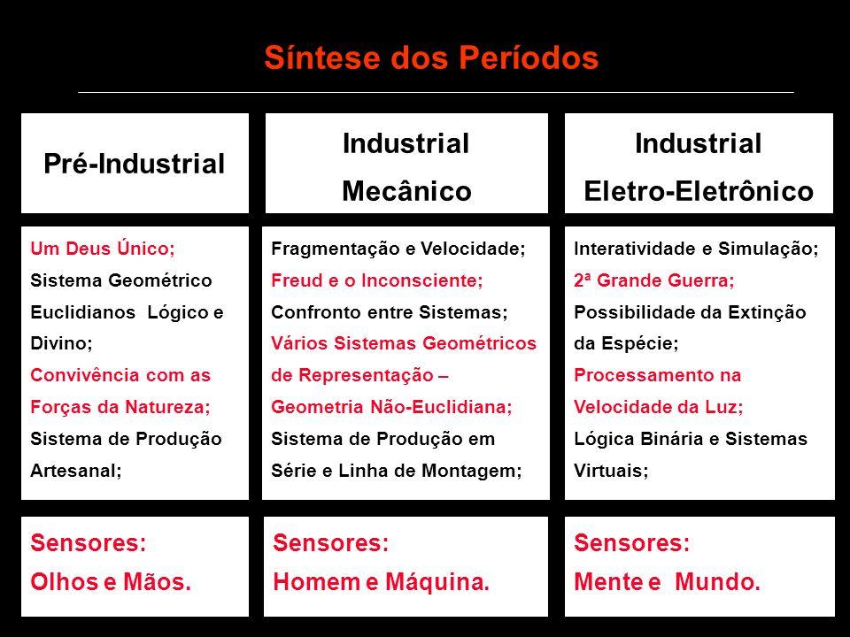 Síntese dos Períodos Pré-Industrial Industrial Mecânico Industrial