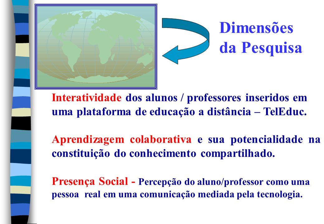 Dimensões da Pesquisa Interatividade dos alunos / professores inseridos em uma plataforma de educação a distância – TelEduc.