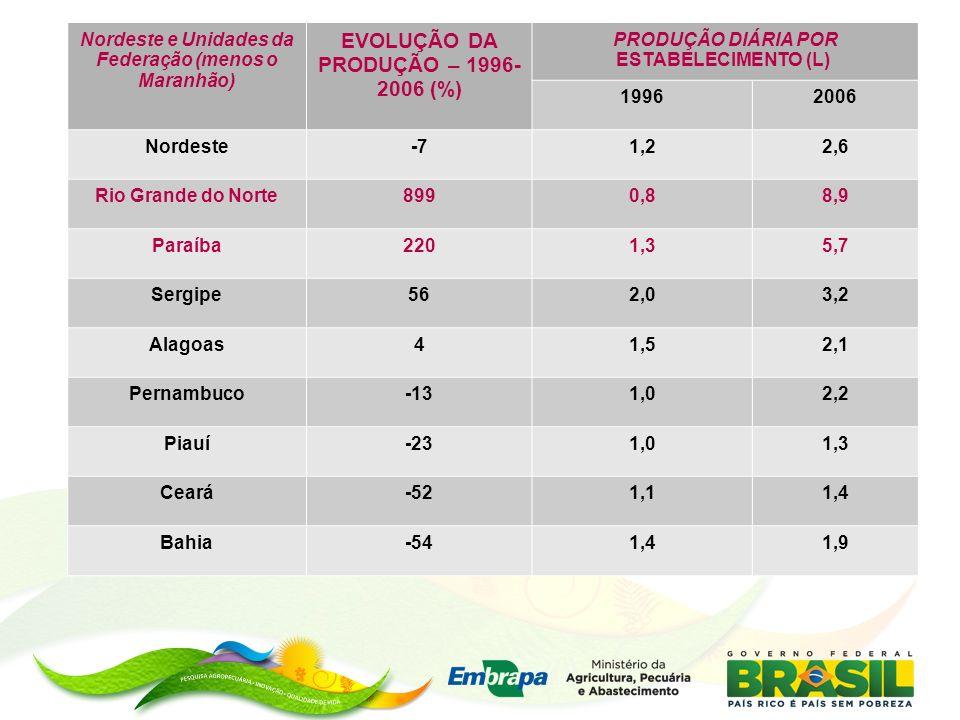 EVOLUÇÃO DA PRODUÇÃO – 1996-2006 (%)