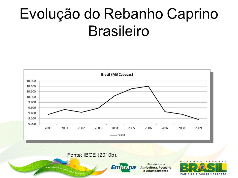 Evolução do Rebanho Caprino Brasileiro